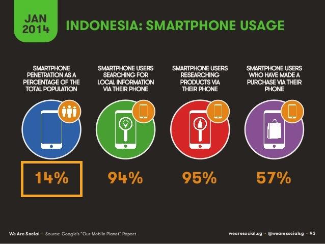 インドネシアSPの所持率