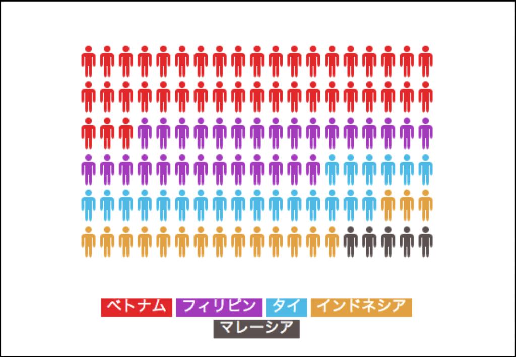 国内日本語学習者数(ASEAN)
