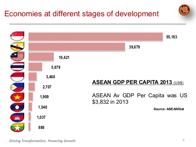 asean-econ-community-5-638